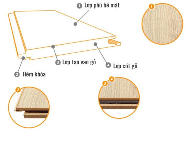 Đặc điểm của Sàn gỗ công nghiệp