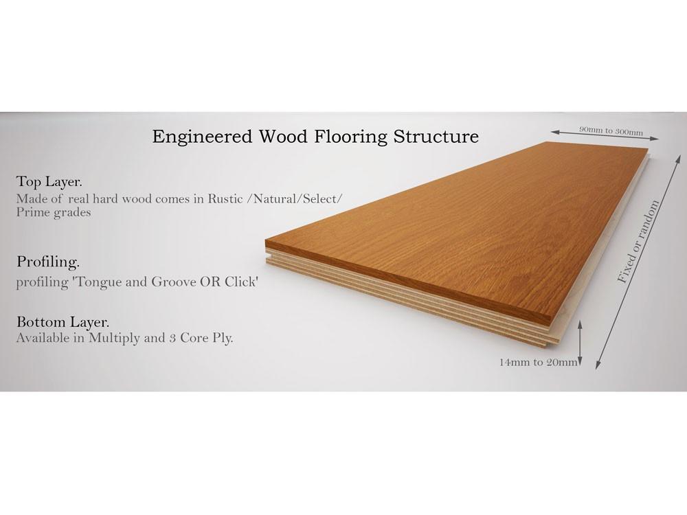 Đặc điểm của các loại sàn gỗ Engineered