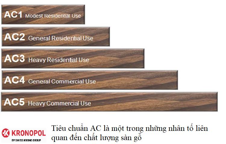 Tiêu chuẩn AC là một trong những nhân tố liên quan đến chất lượng sàn gỗ