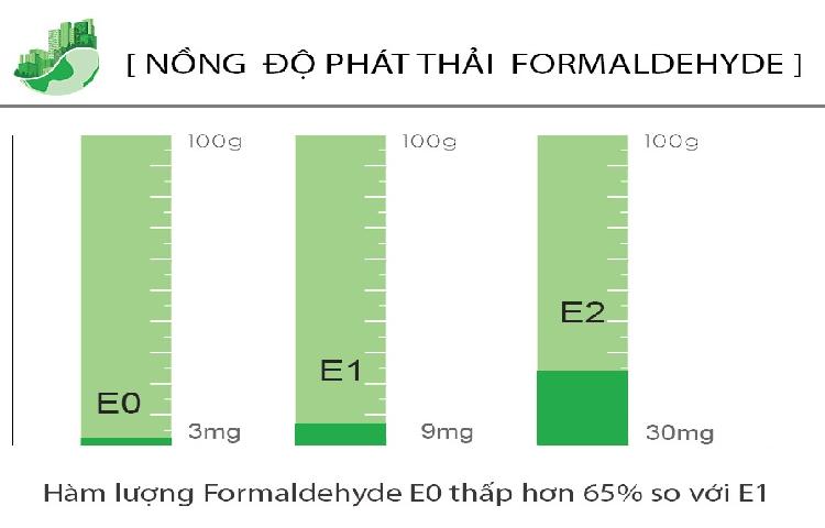 Mức độ phát thải cho phép hiện nay là các mức E0, E1, E2